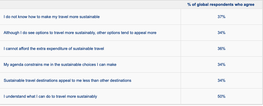 Bookin com Sustainable Travel Report 2019